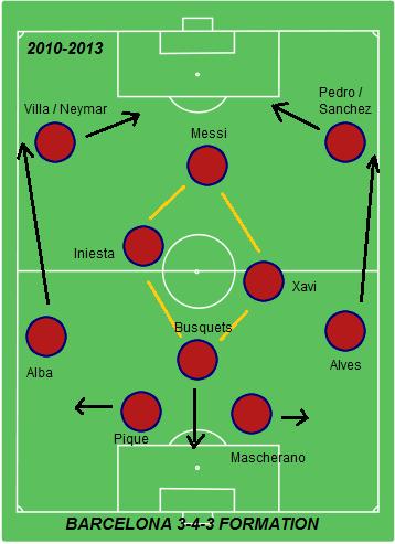 barcelona-3-4-3-formation.png