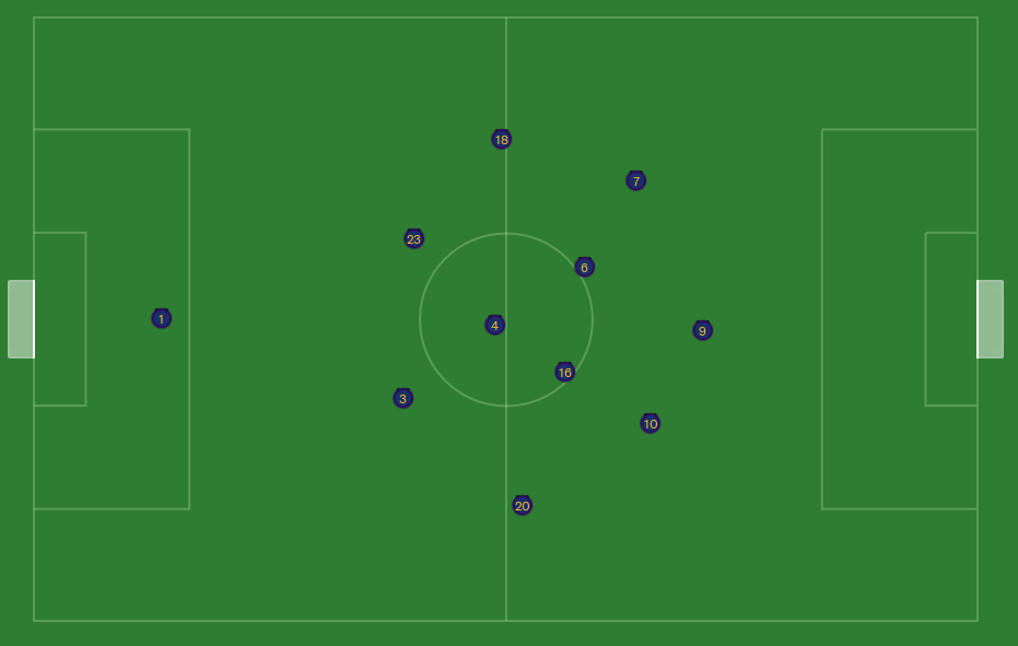 FM20 tiki taka tactic 2-3-2-3 average positions