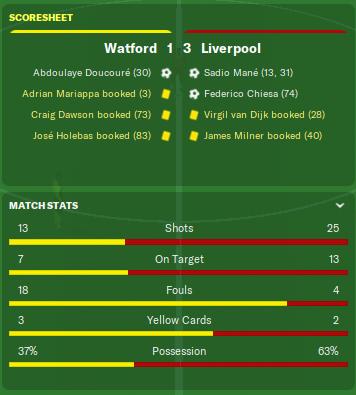 Watford_Stats