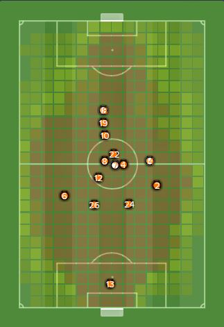 Football Manager 2015 Chelsea Average Positions