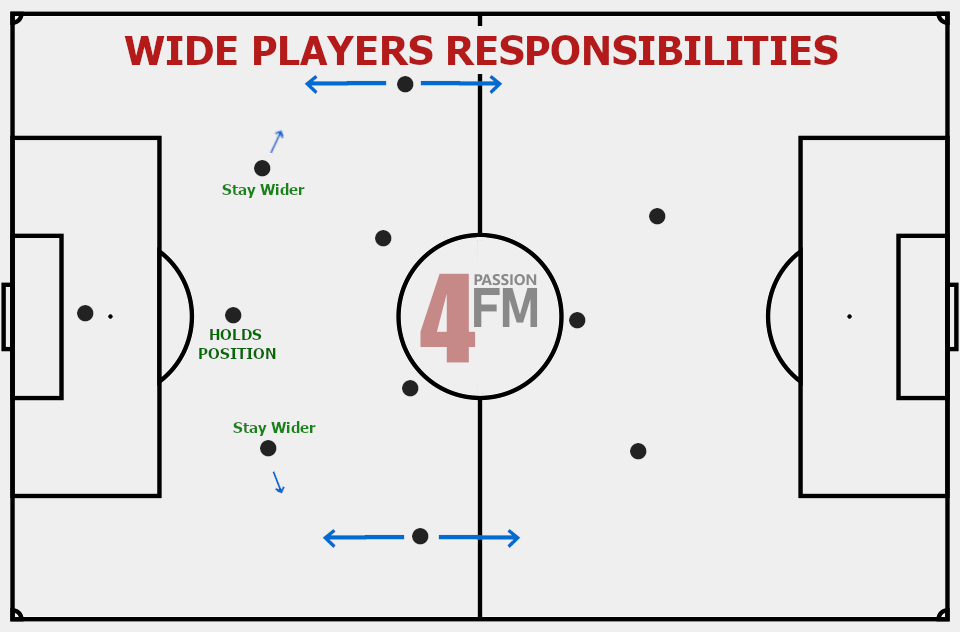 Back three wide players responsibilities