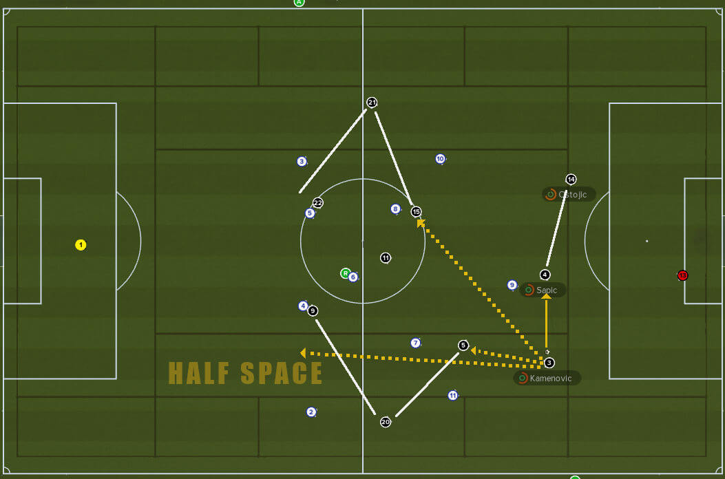 ball playing defenders passing options in half space