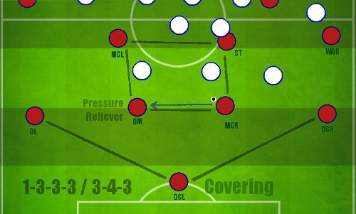 Barcelona 3-4-3 Formation playing out of defence