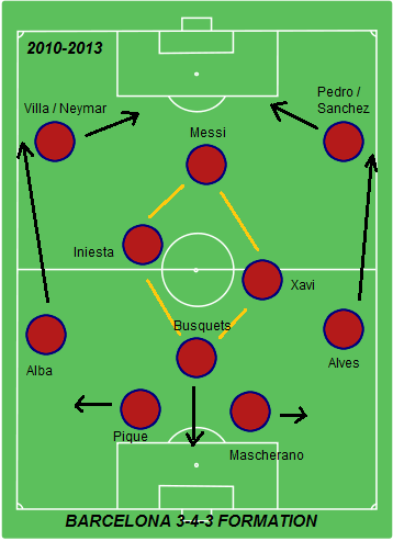 Barcelonas 3-4-3 Formations
