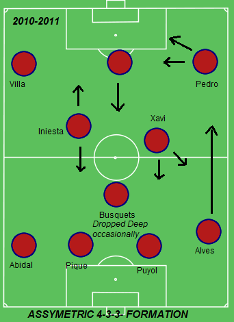 Barcelona 2010-2011 4-3-3 Formation