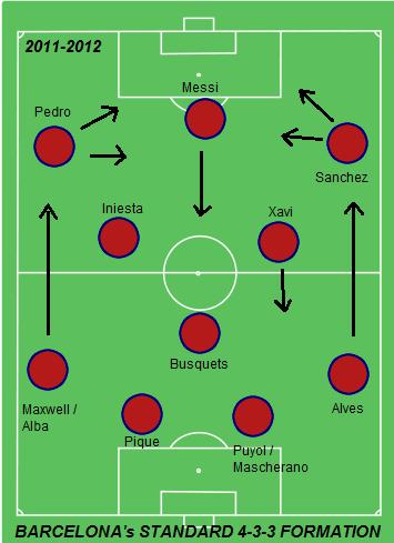Barcelona 4-3-3 formation 2011-2012