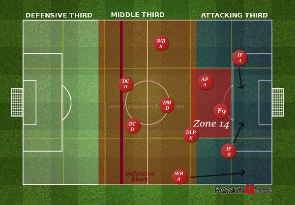 Barcelona Attacking Phase - Playing through Zone 14