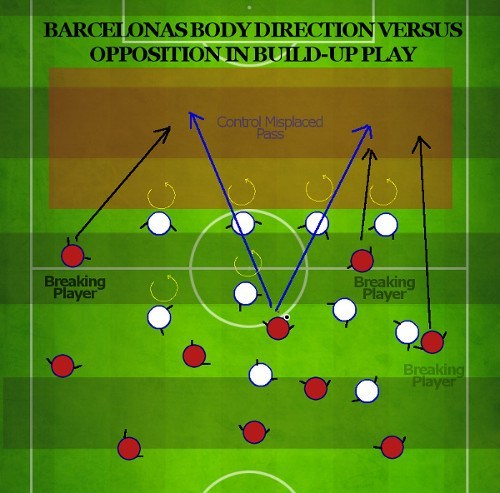 Barcelona break up play by control misplaced pass