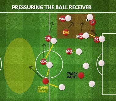 Barcelona Defensive Transition Phase Pressuring Ball Receivers