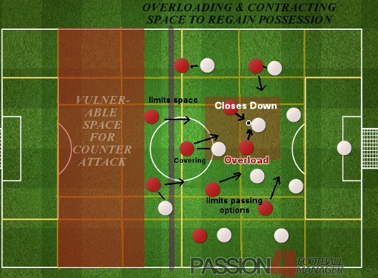 Barcelona Masters of Pressing: Overloading by Contrasting Space
