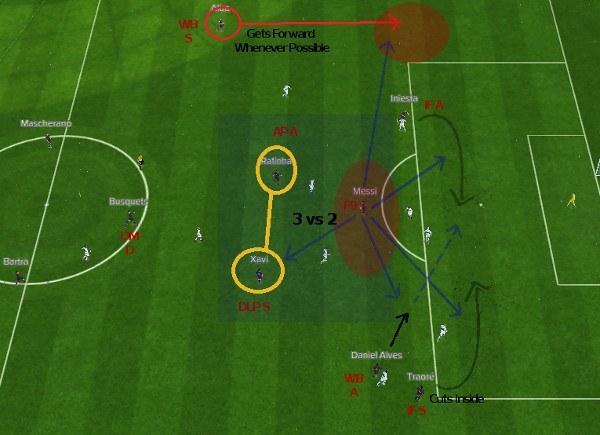 Messi False Nine Attacking Third