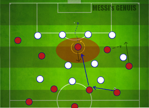 Barcelona Messis Genius Movements