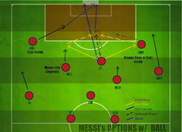 Barcelona Messis Options in Attacking Third