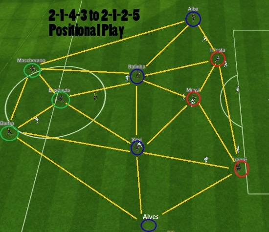 Barcelona Positional Play 2-1-4-3 transition to 2-3-5
