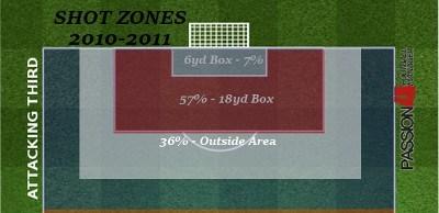 Barcelona Statistics shot zones 2010-2011