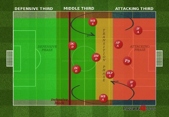 Barcelona Tiki Taka Analyzing Transition Phase