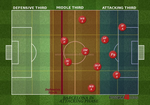 Barcelona Tiki Taka High Block Attacking Phase