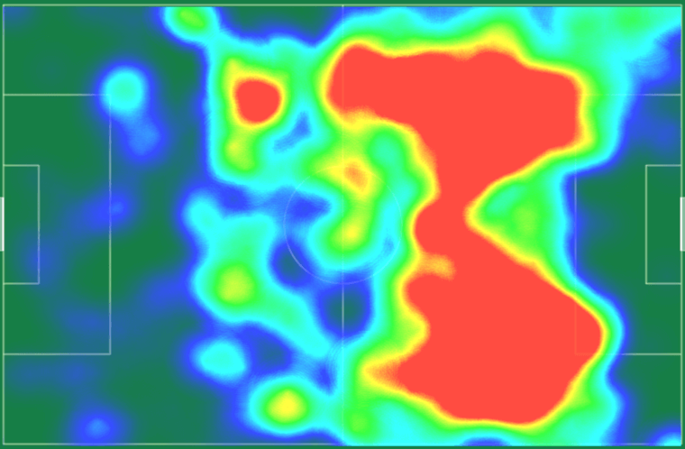 Heat map of the Barcelona Tiki Taka Tactic by Passion4FM