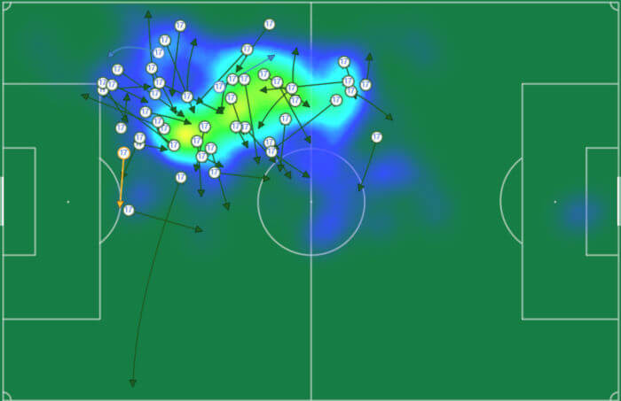 Heat Map and passes completed of inside forward right