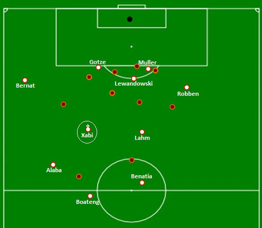 Bayern Munich Attacking Phase