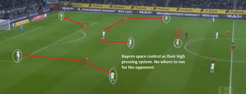 Bayern Munich Pressing System