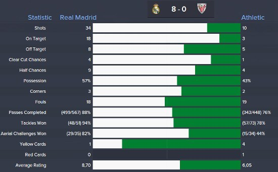 Carlo Ancelotti Tactic Result Real Madrid Athletic