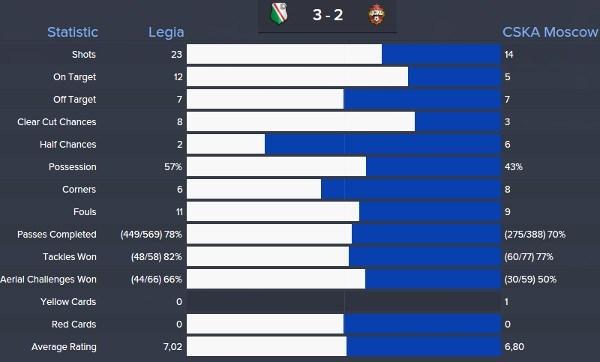 Carlo Ancelotti Tactic Results Legia CSKA Moscow
