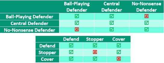 central defender player role duty combinations