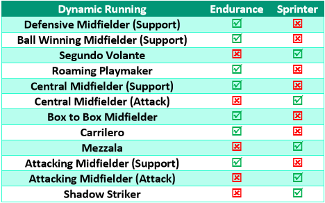 Endurance vs sprinter roles central midfield