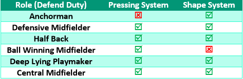 Central Midfield player roles pressing vs shape systems