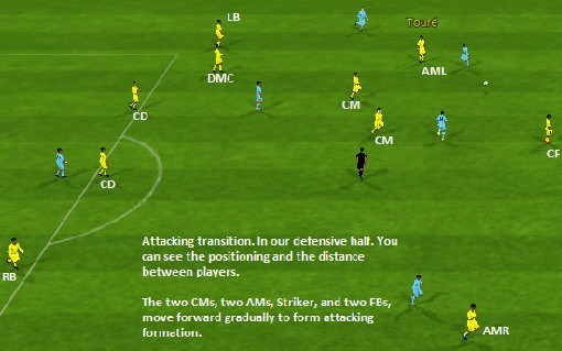 Defensive 4-3-3 attacking transition