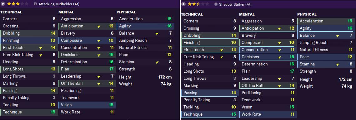 similarities between player roles attacking midfielder and shadow striker
