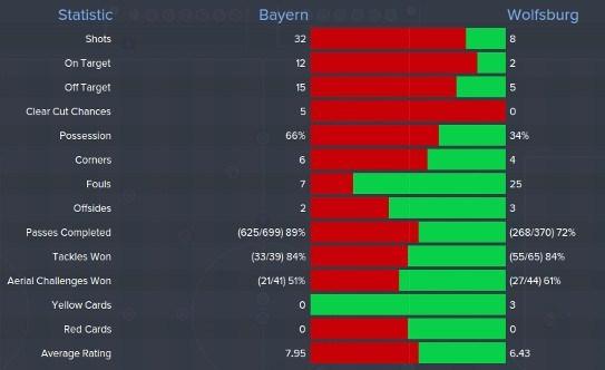 Bayern Munich vs Wolfsburg Match Stats FM15