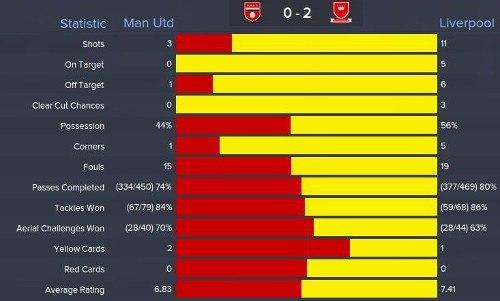 FM15 Carlo Ancelotti Tactic Result Liverpool Man Utd