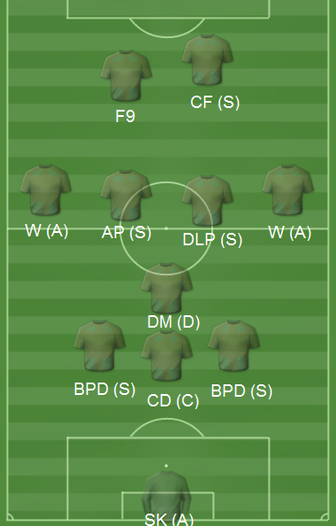 Football Manager 2015 Possession Tactic Bayern Munich 3-1-4-2
