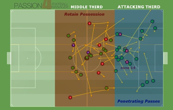 false nine passing types middle and attacking third
