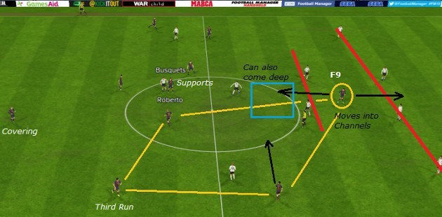 fm15 tiki taka player role false nine