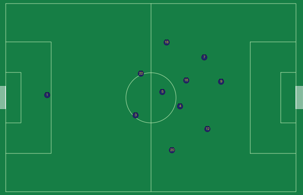 Passion4FM FM19 Tiki Taka Tactic Average Positioning with ball
