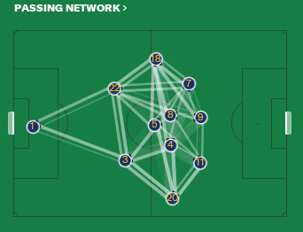 Passing network of the FM19 Tiki Taka tactic