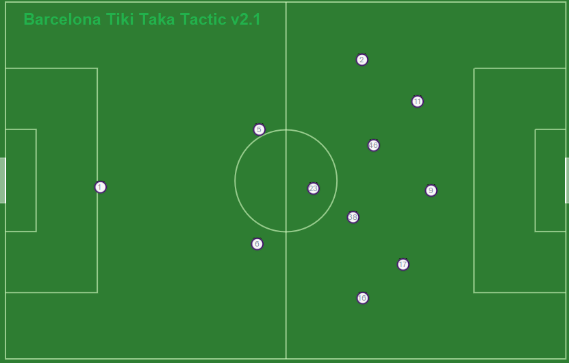 FM20 Barcelona TikiTaka Tactics 2-1-4-3 shape with ball