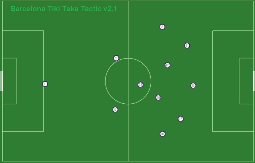 FM20 Barcelona Tiki Taka Tactics 2-1-4-3 shape with ball