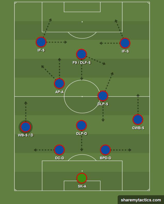 FM20 Barcelona Tiki Taka Tactics 2-3-2-3
