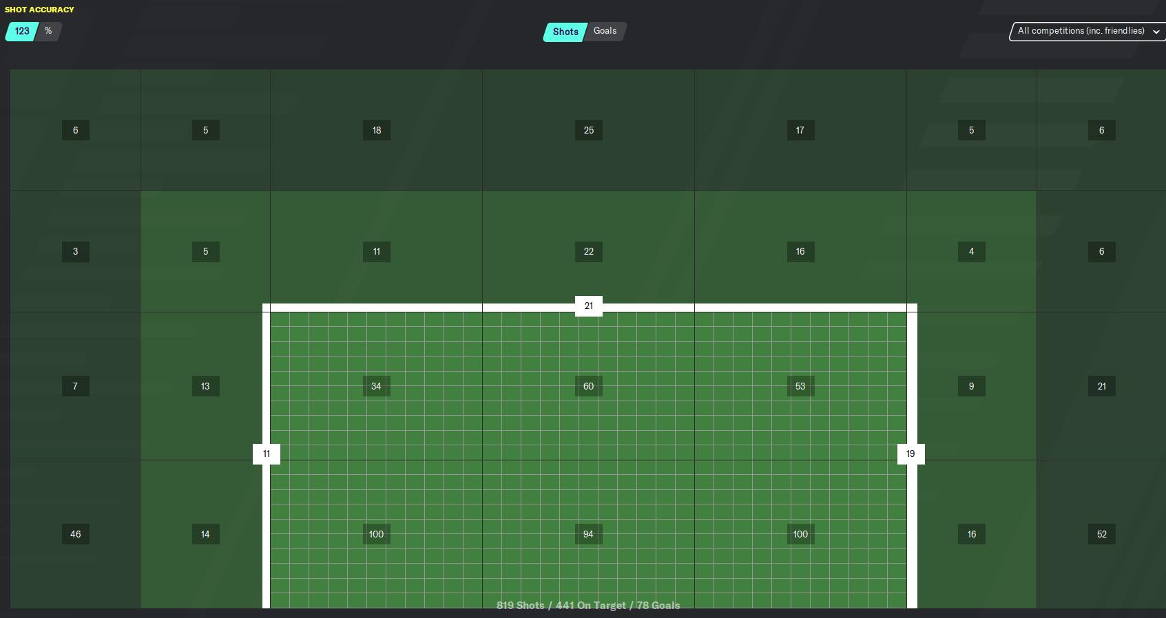 fm20 Barcelona tiki taka tactics shot accuracy