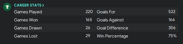 Managerial stats - FM20 counter attacking tactic back attack