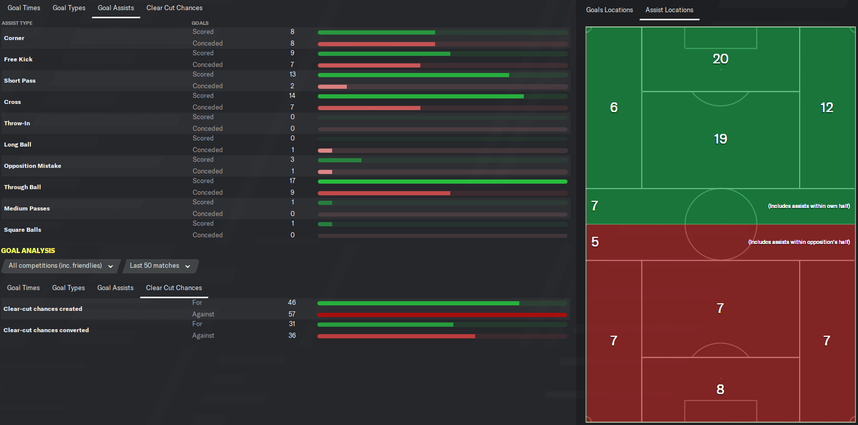 fm20 Leeds team stats assists locations