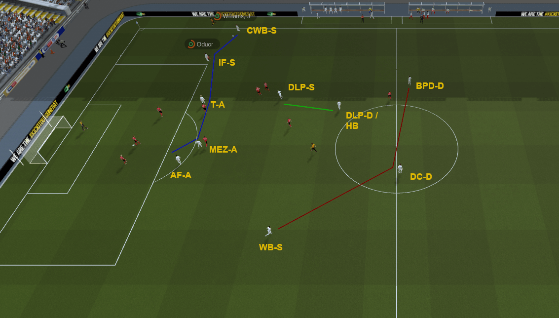FM20 Pep Guardiola plan b tactic attacking phase positioning