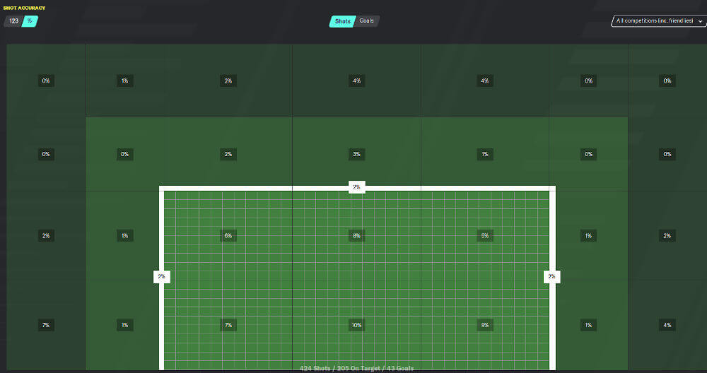 Football Manager shot accuracy and shot location