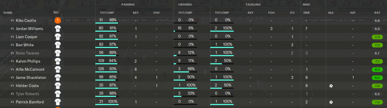 FM20 Tiki Taka Tactic Match stats Passes Completed