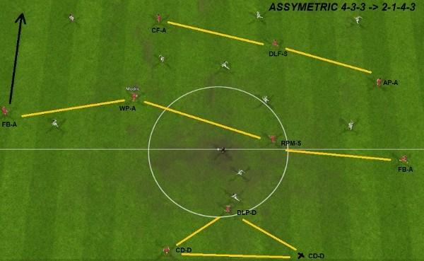 FM2015 Carlo Ancelotti Tactic Offensive Shape