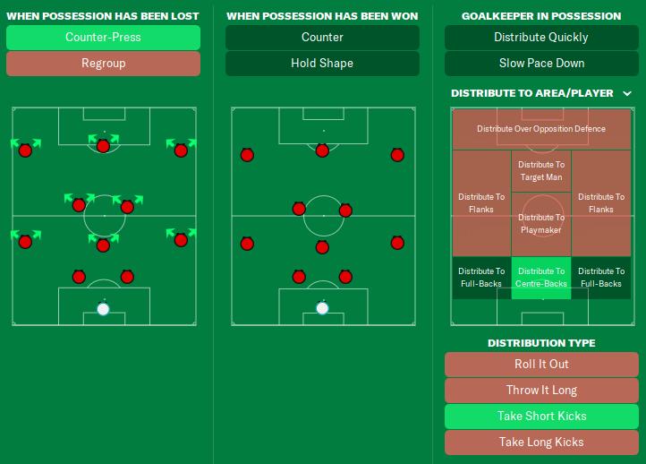 FM21 Barcelona tiki taka tactic 2-3-2-3 in transition